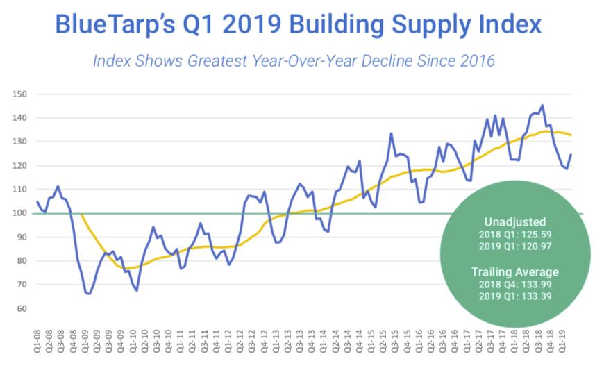 Bluetarp Building Supply Index Experiences Greatest Yoy