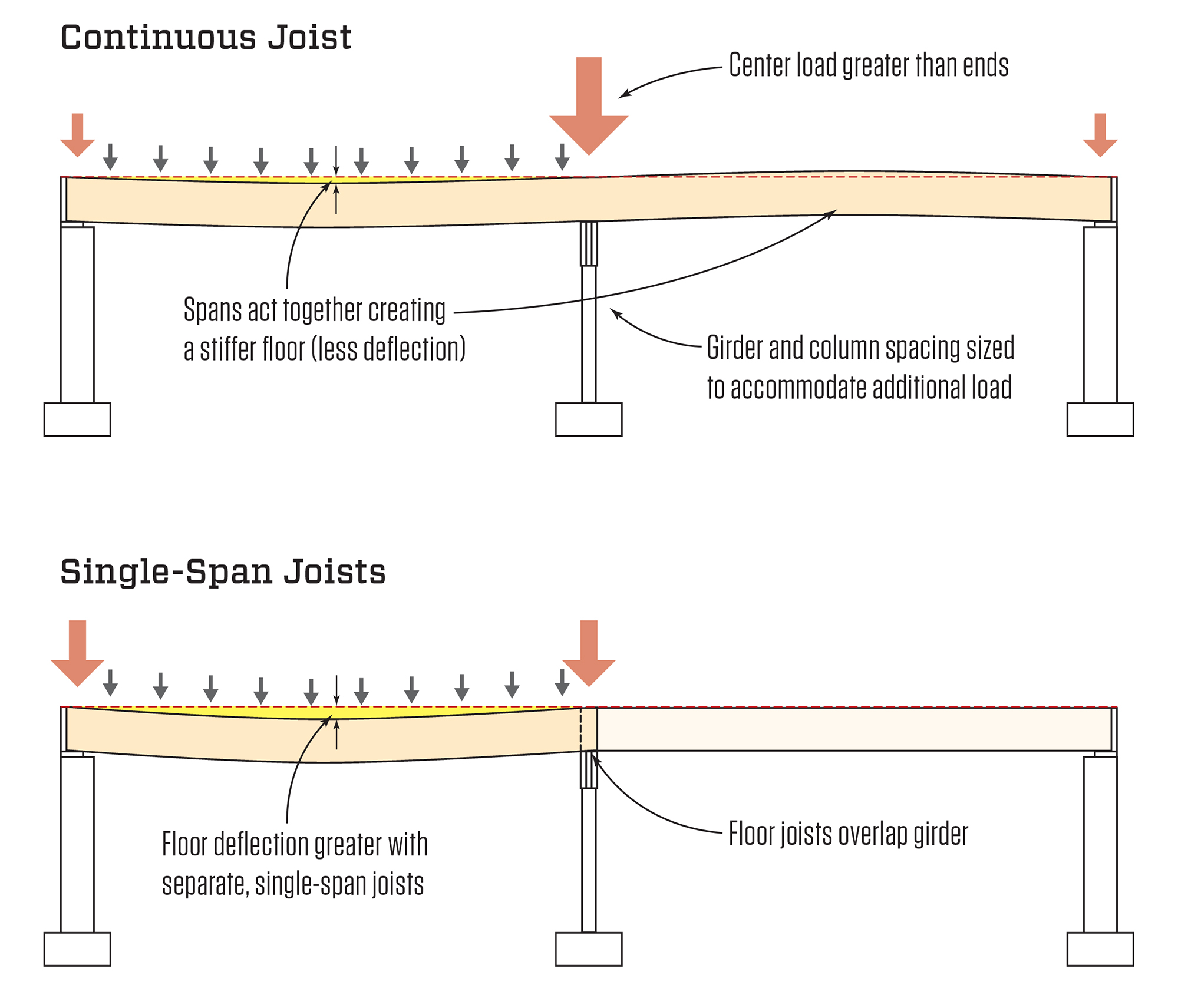 continuous vs single span joists jlc online framing lumber