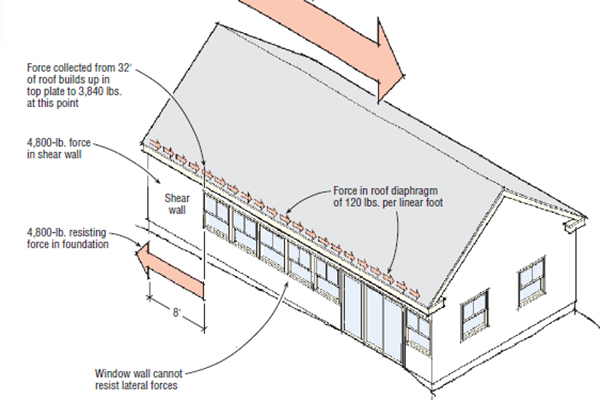 Lateral Force Collectors For Seismic And Wind Resistant Framing Jlc Online