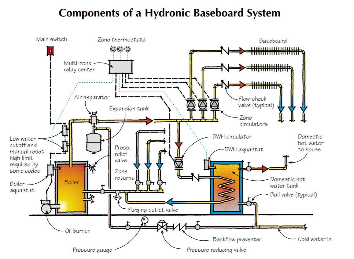 Hydronic Baseboard Basics | JLC Online JLC Online
