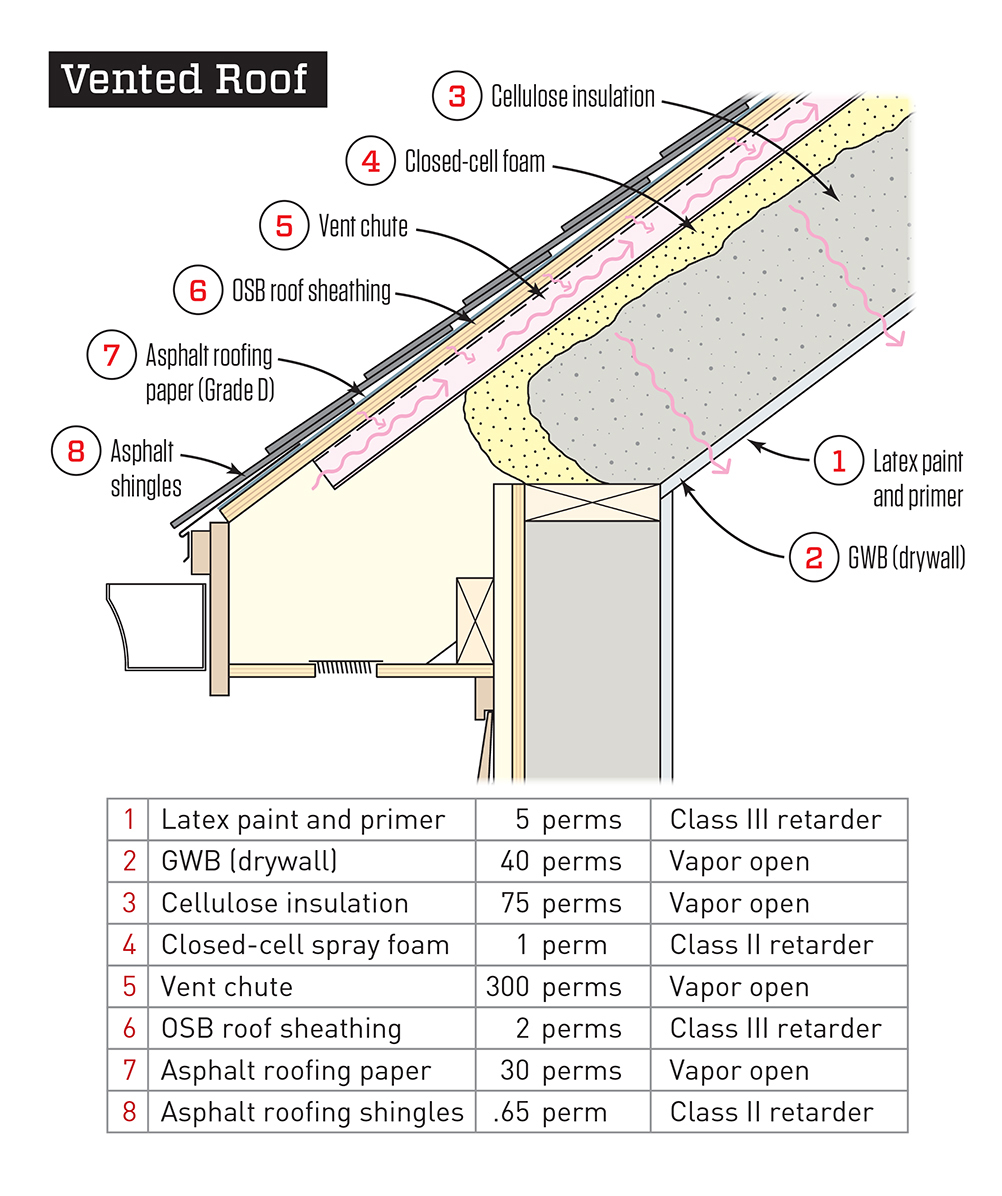 Avoiding Wet Roofs Part Ii Jlc Online
