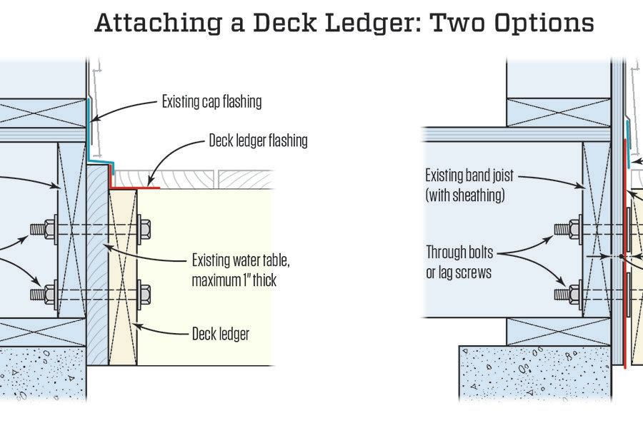 Deck Ledgers And Water Table Trim Jlc Online Decks