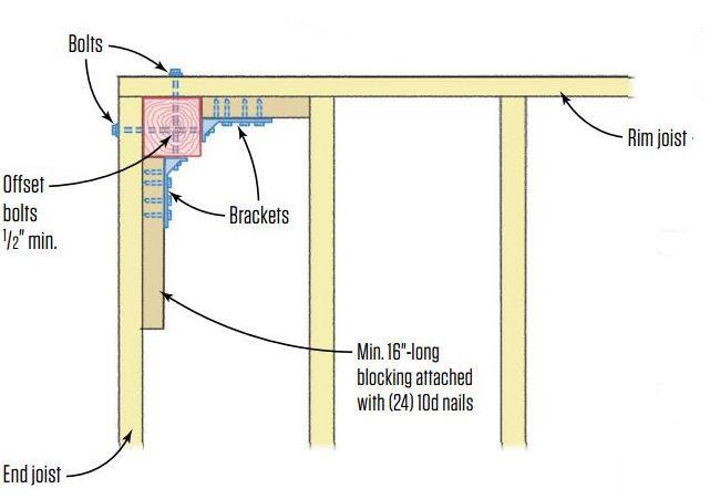 Securing Guardrail Posts for Decks | JLC Online | Decks
