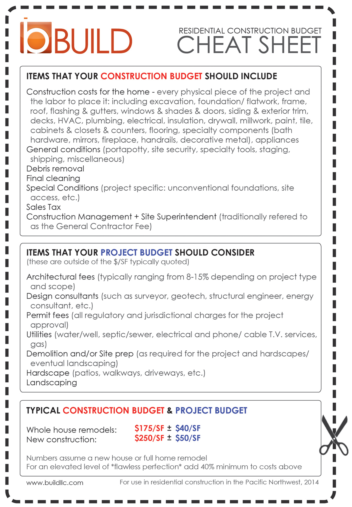 construction budget cheat sheet