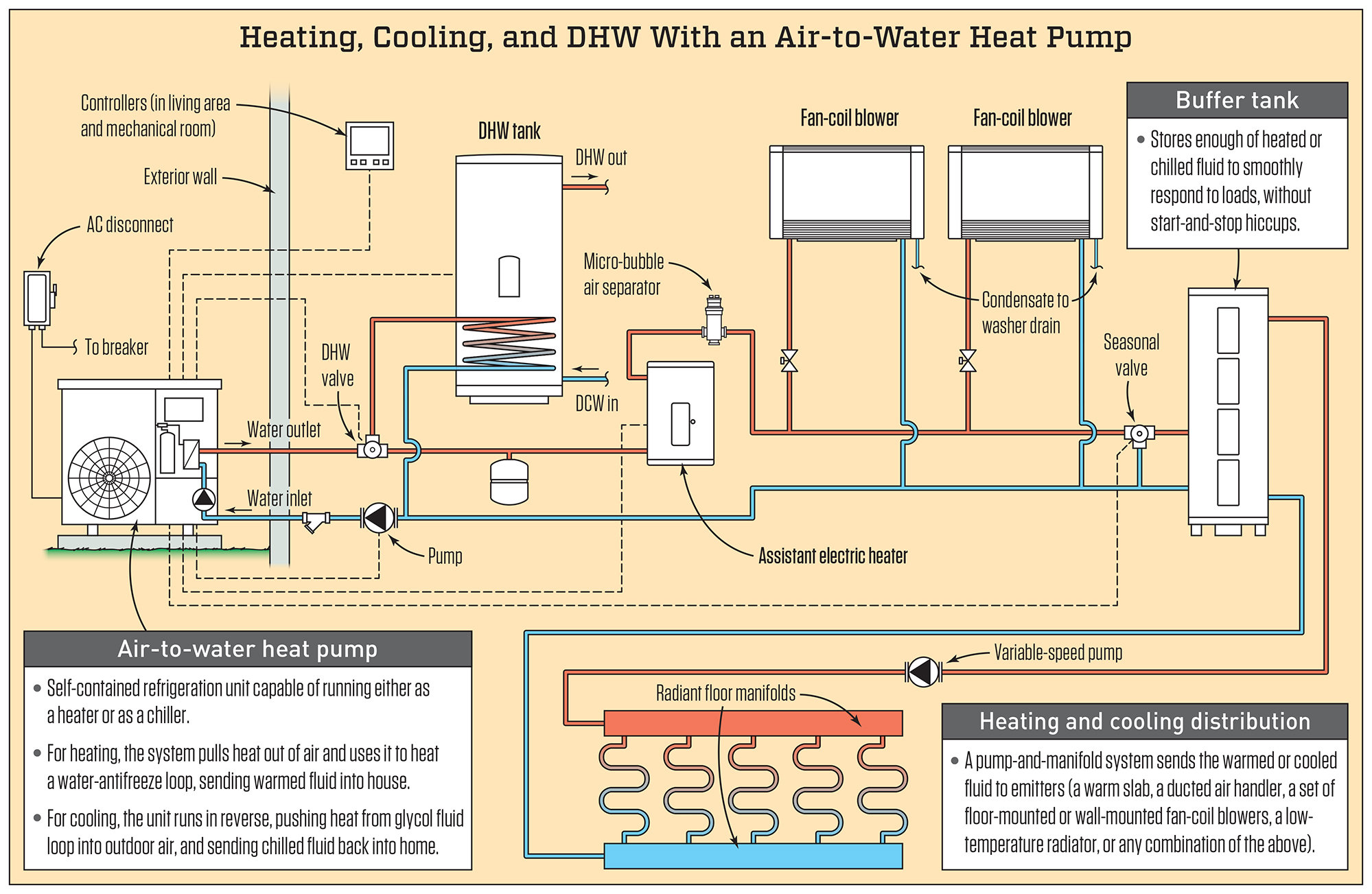 Air-to-Water Heat Pumps | JLC Online on