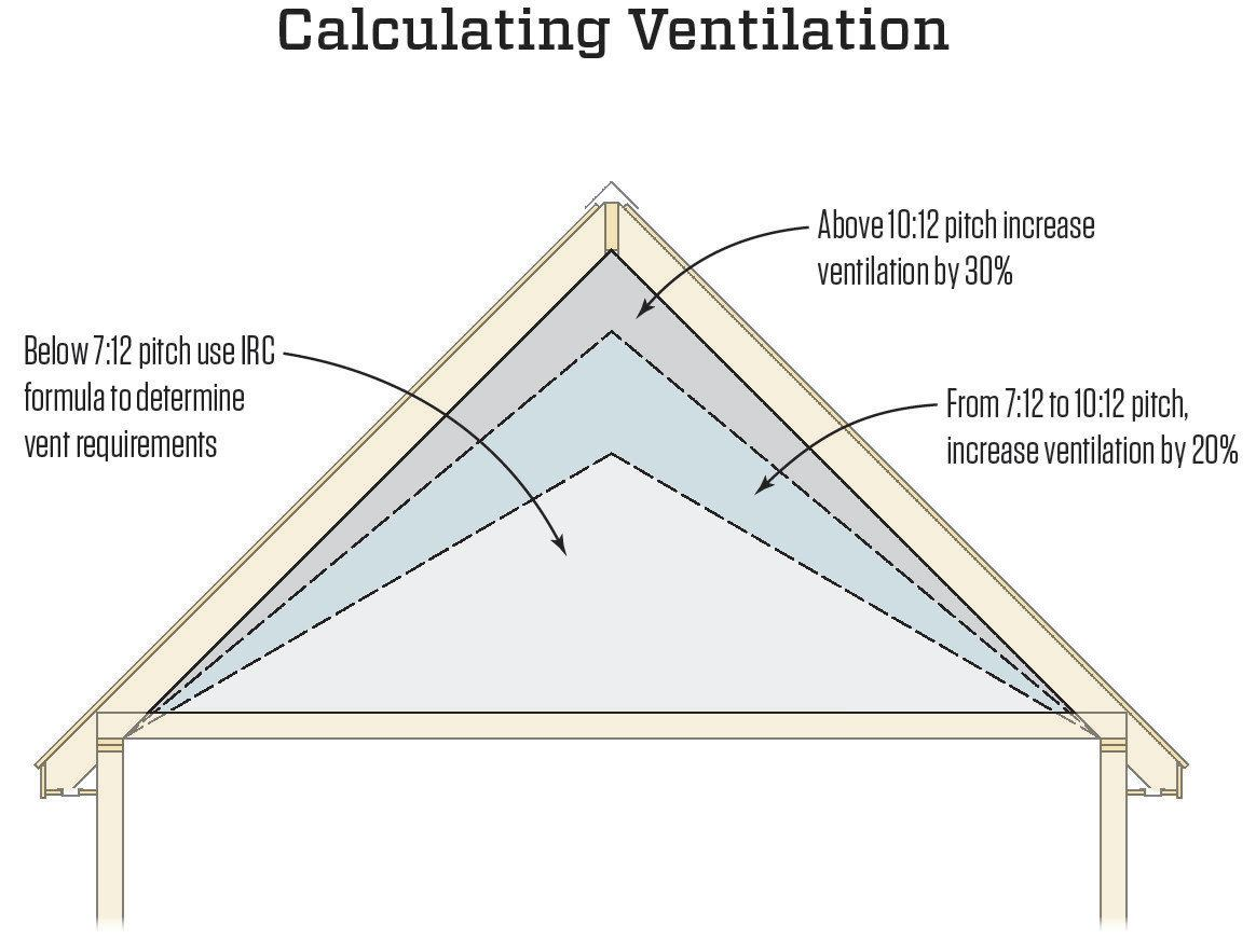 Calculating attic ventilation jlc online ventilation for Cupola ventilation