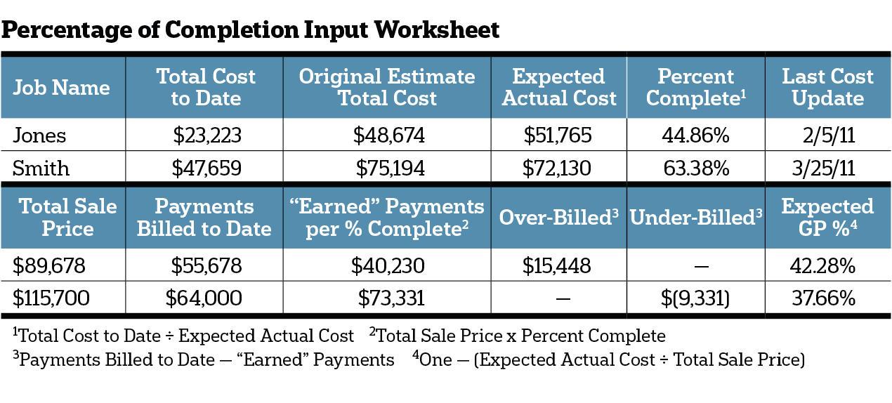 Benchmark Foolproof Cash Flow Remodeling