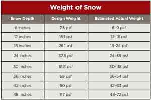 Snow Loads On Roofs Jlc Online