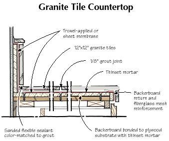 Q Amp A Granite Tile Countertops Jlc Online Underlayments