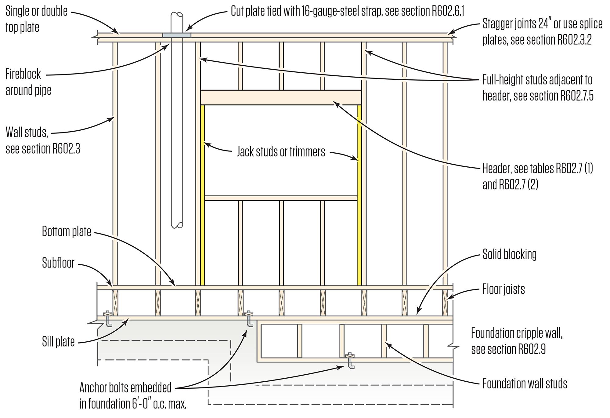 Split jacks jlc online framing walls structure for Florida building code interior walls