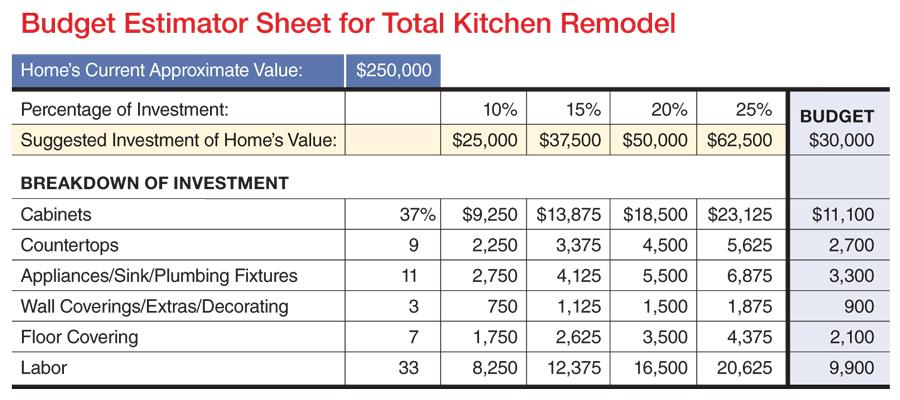 K+B Budget Worksheet | Remodeling | Kitchen, Sales Systems ...