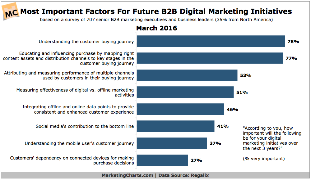 Digital Marketing Is Taking On More Importance At B2b