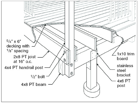 Solutions For Deck Collapse Remodeling Decks