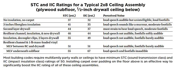 Soundproofing an apartment ceiling jlc online - How to soundproof an apartment ...