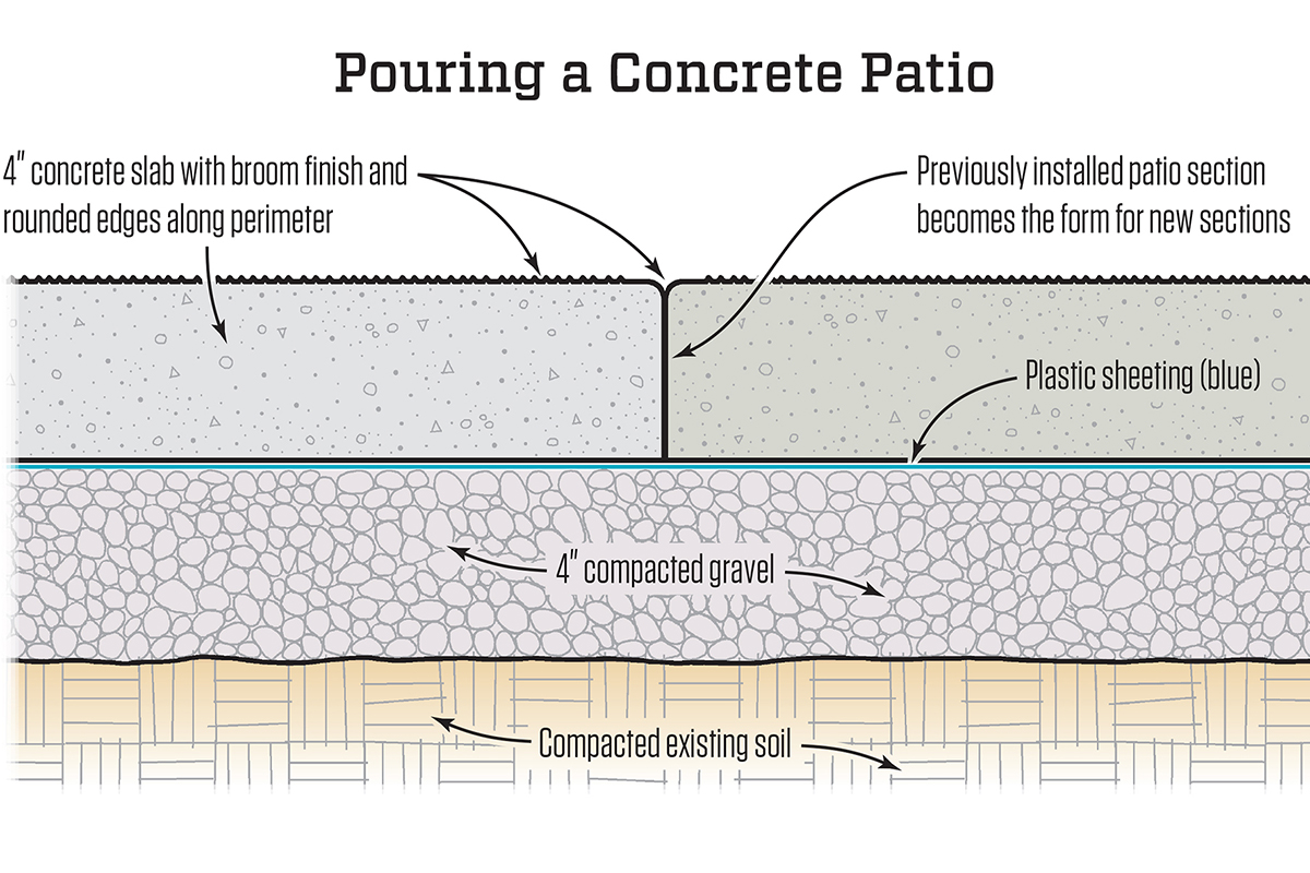 Concrete For A 15 Foot Square Slab
