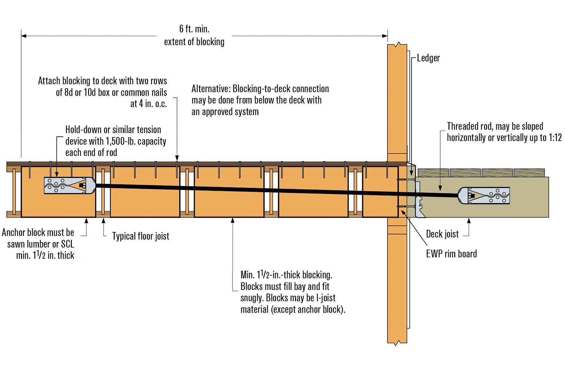 What size floor joists for deck thefloors co for Wood floor joist spacing