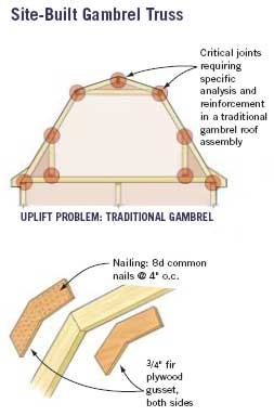 Design Gambrel Roof Structures And Wind Uplift Jlc Online