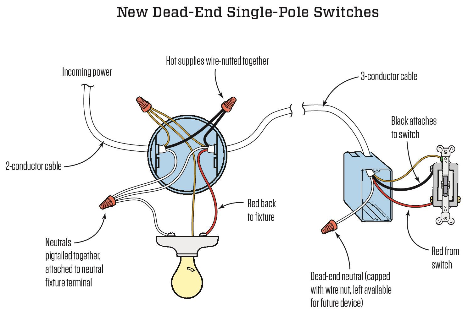 [SCHEMATICS_4US]  Dead-End Single Pole Switches | JLC Online | Wiring Diagram Single Pole Switch To Light Fixture |  | JLC Online