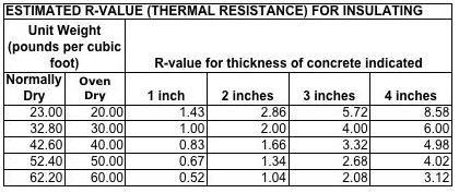 R Values For Insulating Concretes Concrete Construction