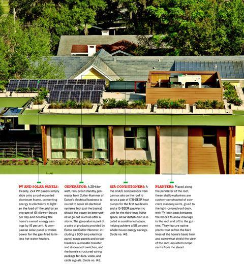 Roof Level Builder Magazine Roofing Design Exteriors