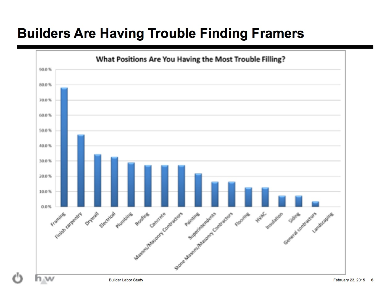 Survey 55 of builders say finding labor is a pain point for Finding a builder