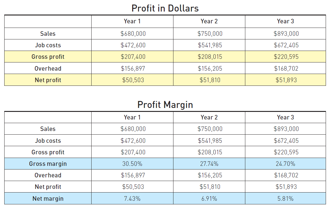 How To Identify And Analyze Profit Jlc Online