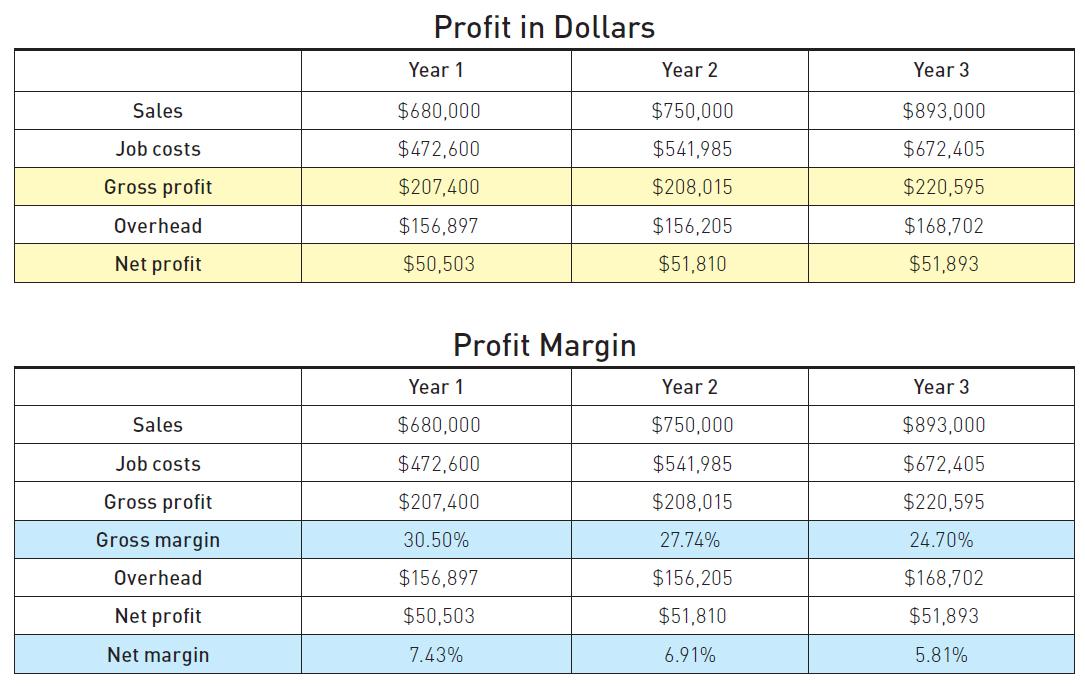 how to identify and analyze profit jlc online markup business