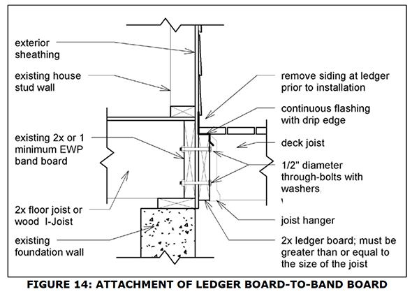 Georgia Releases New Code For Deck Construction Jlc Online