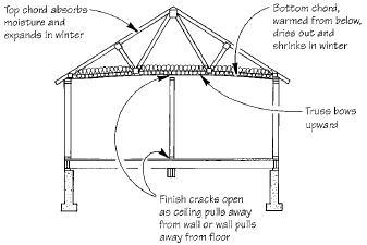 Q Amp A Truss Uplift Solutions Jlc Online Walls Framing