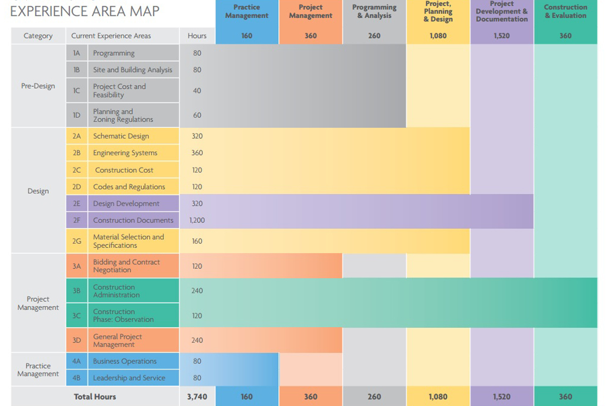 Ncarb announces six experience areas of the idp for Ncarb