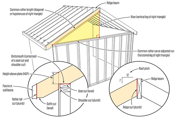 Cutting Common Rafters Jlc Online Framing Roofing