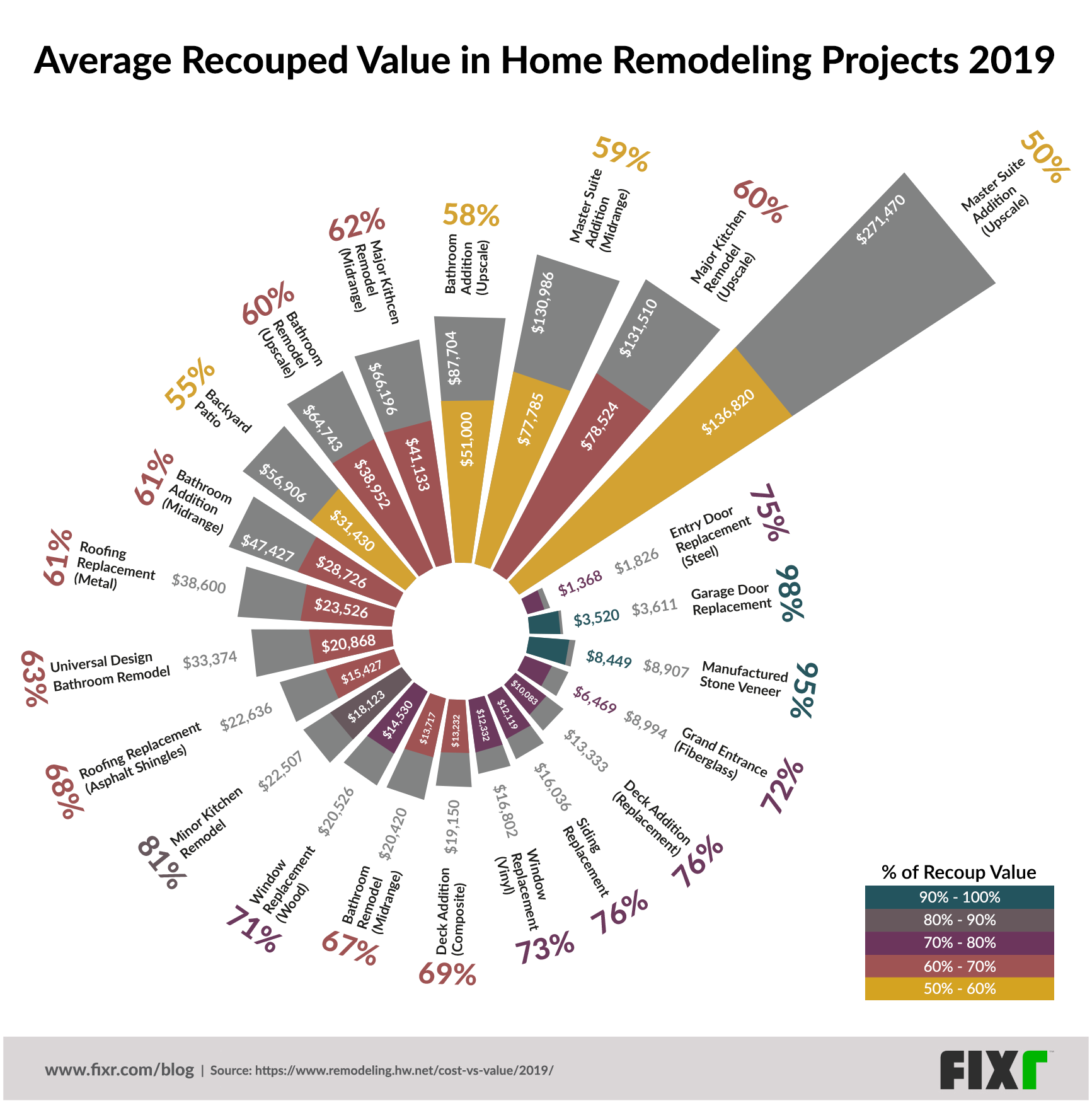 Fixr Chart Reimagines 2019 Cost Vs. Value Report