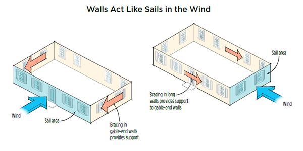 More Wall Bracing Options Using Osb Jlc Online Framing