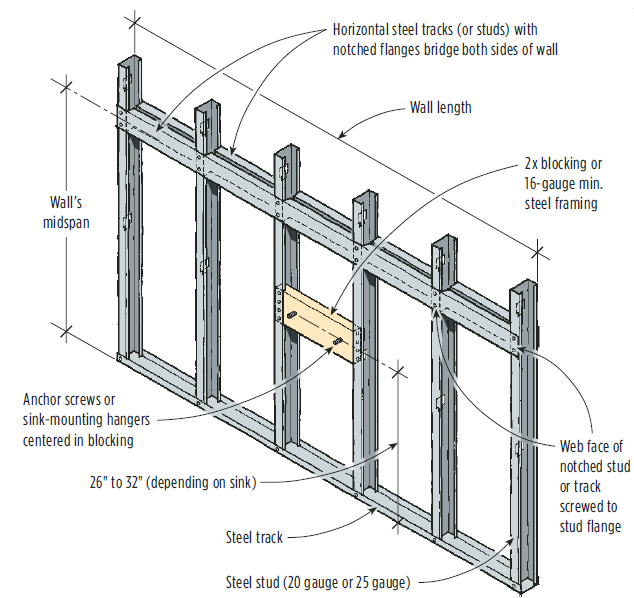 Mounting A Wall Hung Sink On A Steel Stud Wall | JLC Online | Sinks, Steel  Framing, Walls, Bath, Framing, Metal