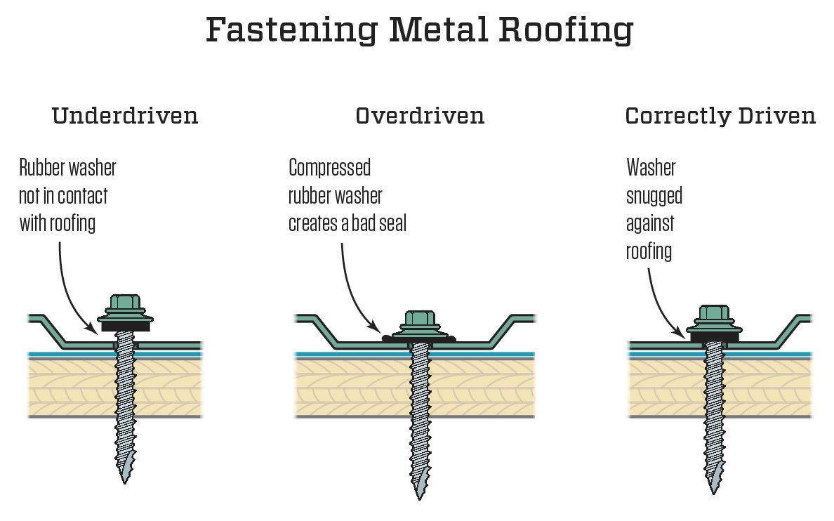 Fastening Metal Roofing Jlc Online