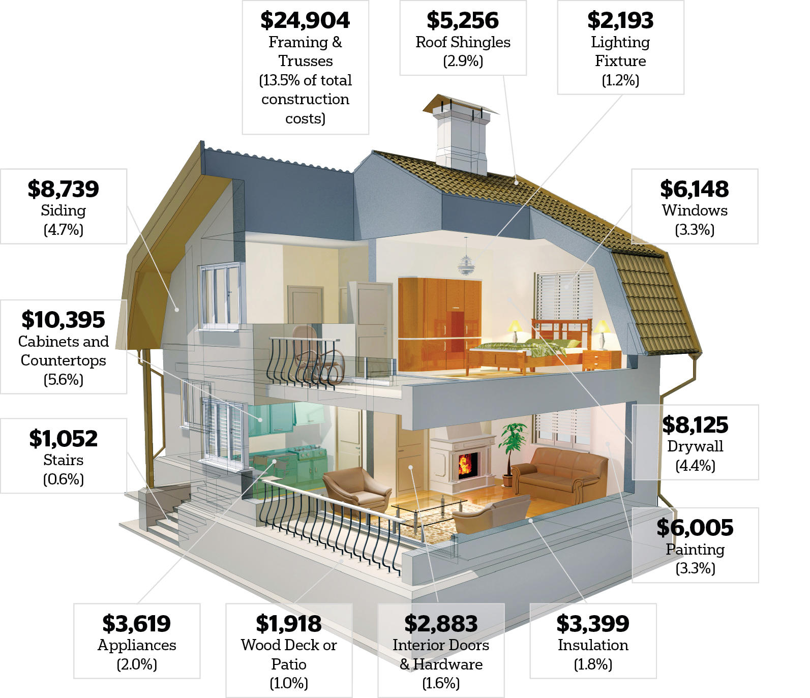 where the money goes in a new home