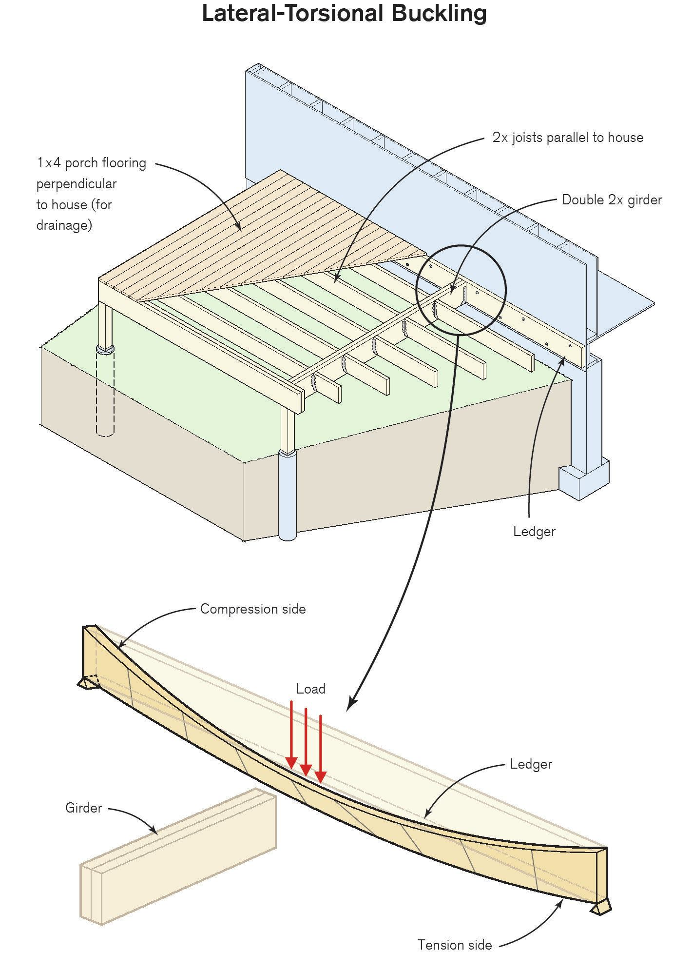 Connecting Girders to Deck Ledgers | Professional Deck Builder ...