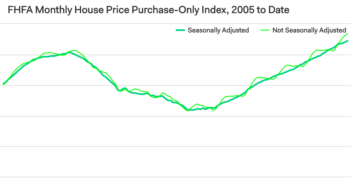 FHFA House Price Index Edges Up in July   Builder Magazine