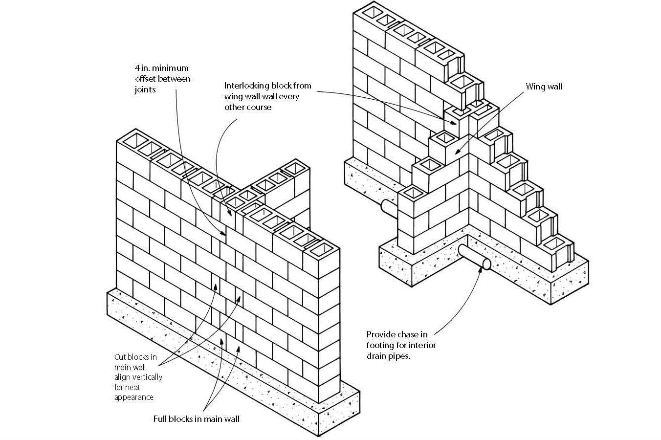 Basement Foundation Design block foundation corners | builder magazine | basement, foundation