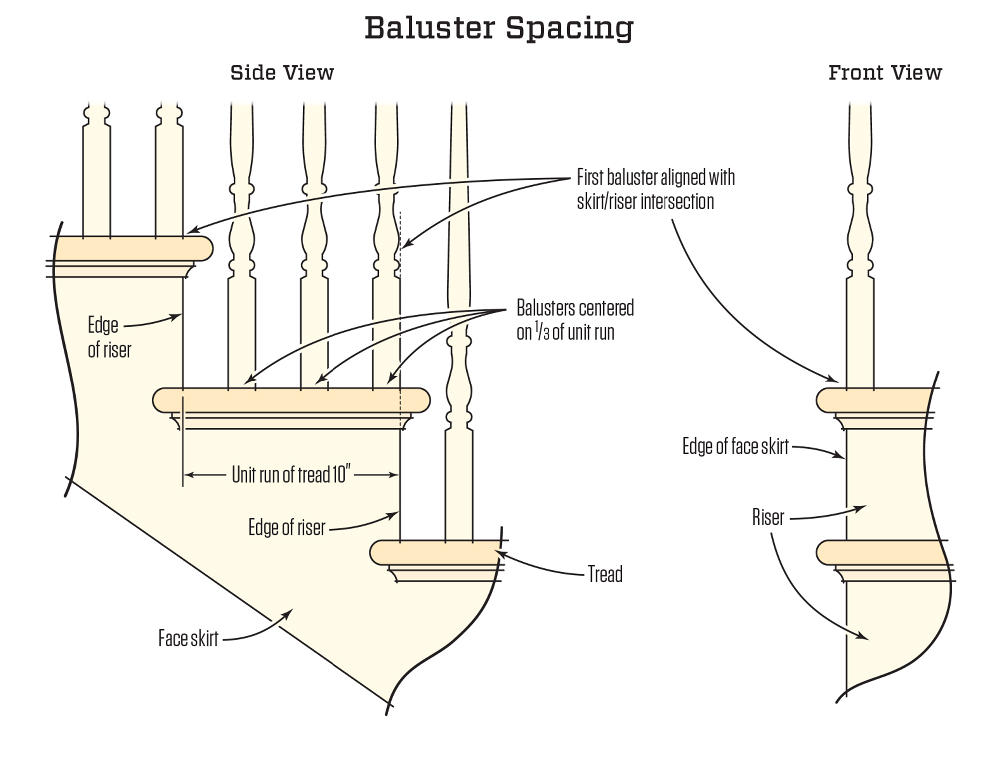 baluster layout