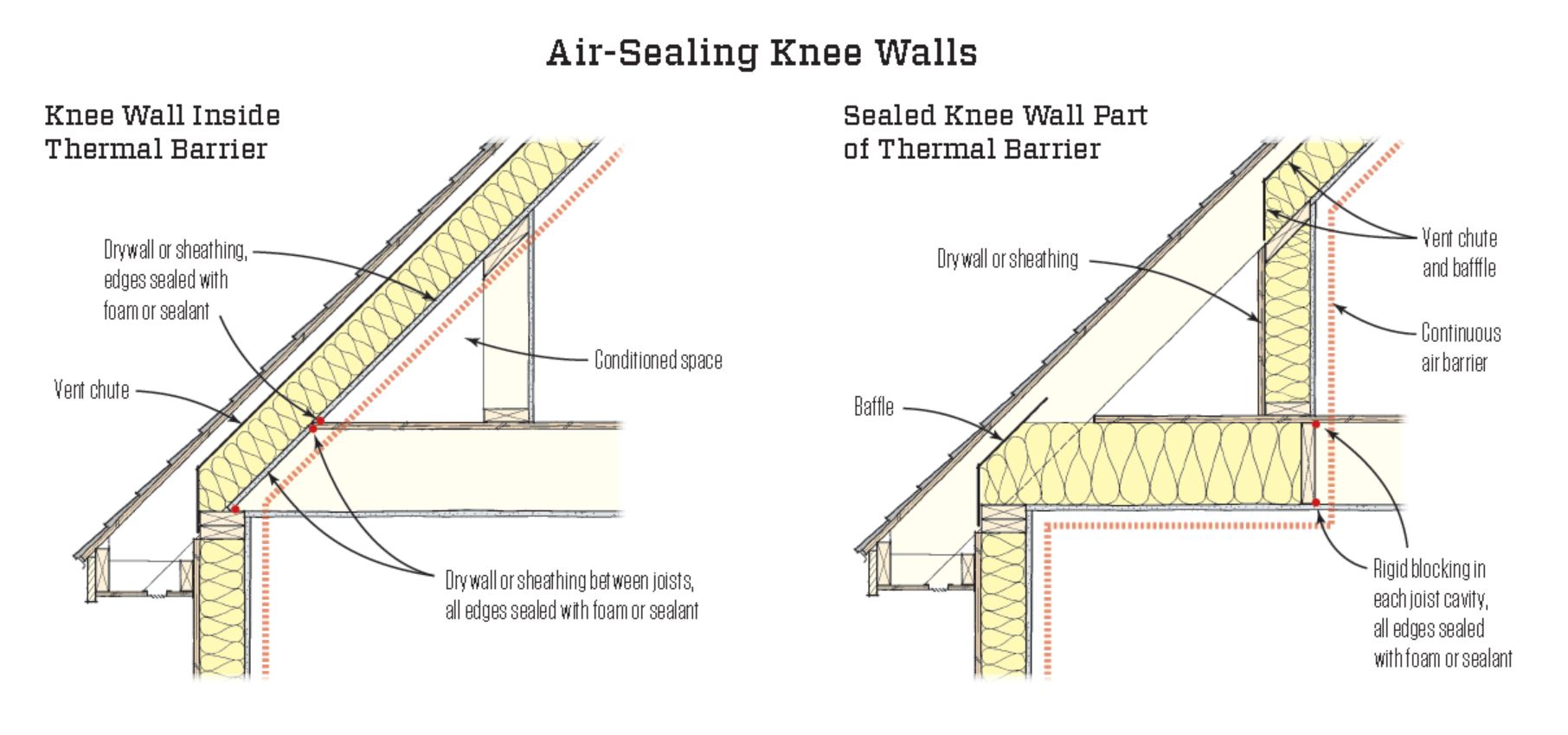 Air Sealing Knee Walls Jlc Online Energy Efficiency