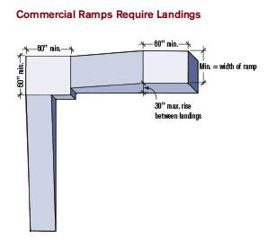 If you could use a ramp, be sure to buy it from Discount Ramps. This online store sells a wide selection of dependable ramps at rock-bottom prices. Categories include automotive, recreation, wheelchair & mobility and even pets.