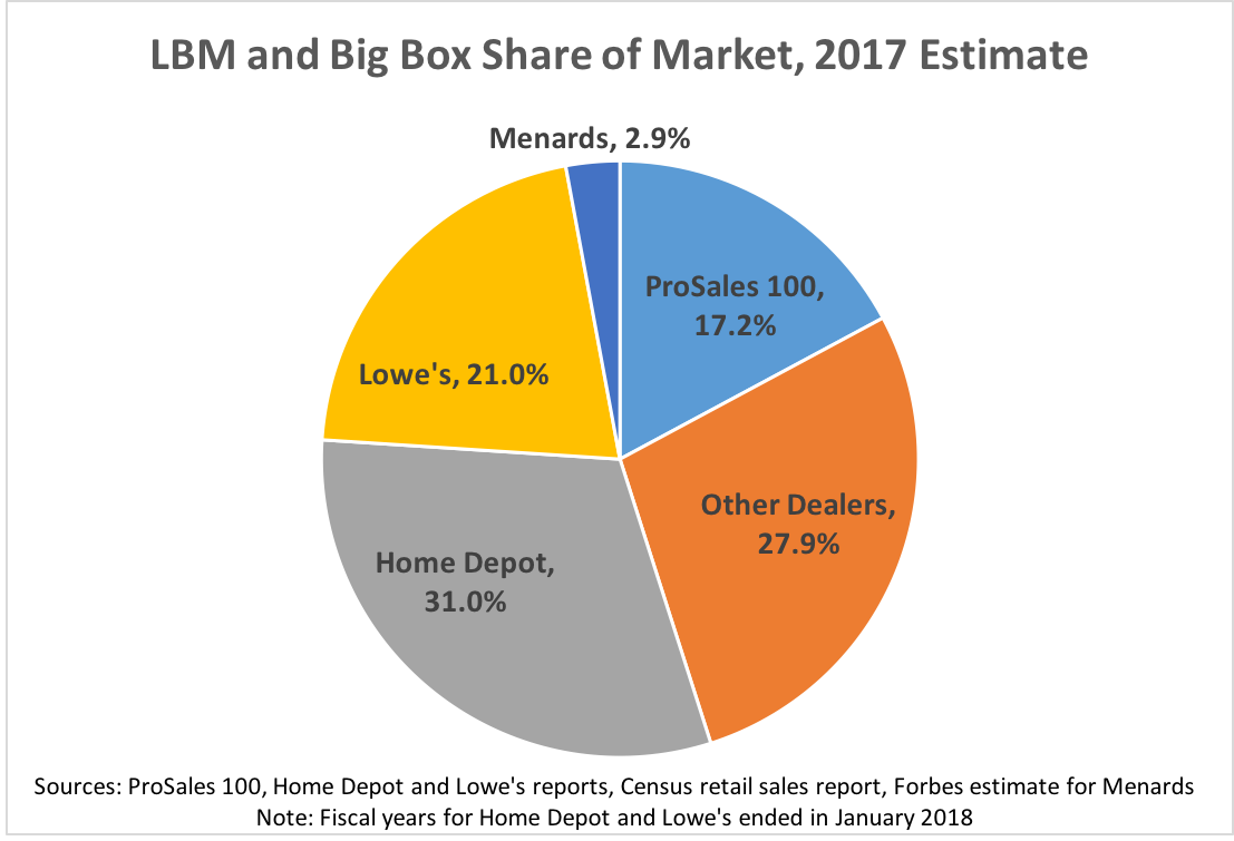 Lbm Dealers Market Share Vs Bo