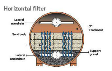 Pool And Spa Filter Sizing Part 2 Pool Amp Spa News