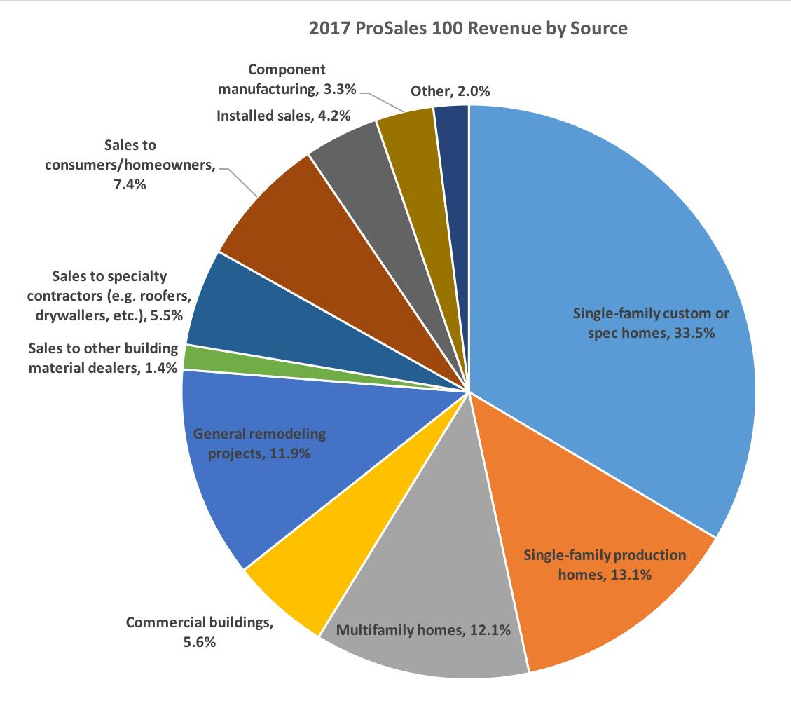 2017 Prosales 100 Preview Revenue By Source Prosales
