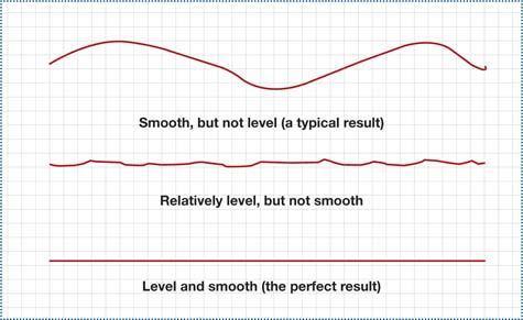 Levelness of Slabs| Concrete Construction Magazine