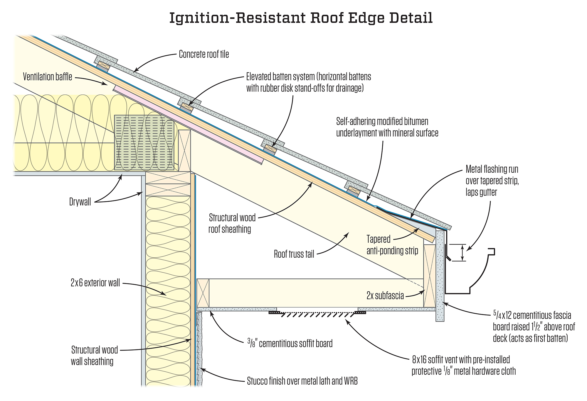 Ignition Resistant Roof Edge Jlc Online Resilient