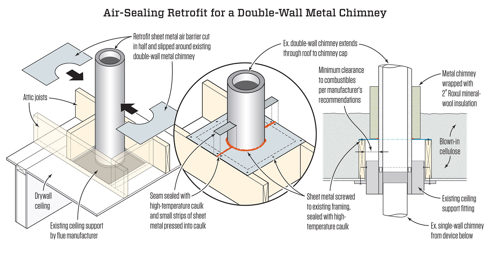 Weatherizing A Double Wall Metal Chimney Jlc Online