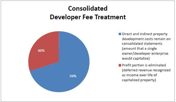 A Consistent Approach to Recognizing Developer Fee Revenue| Housing
