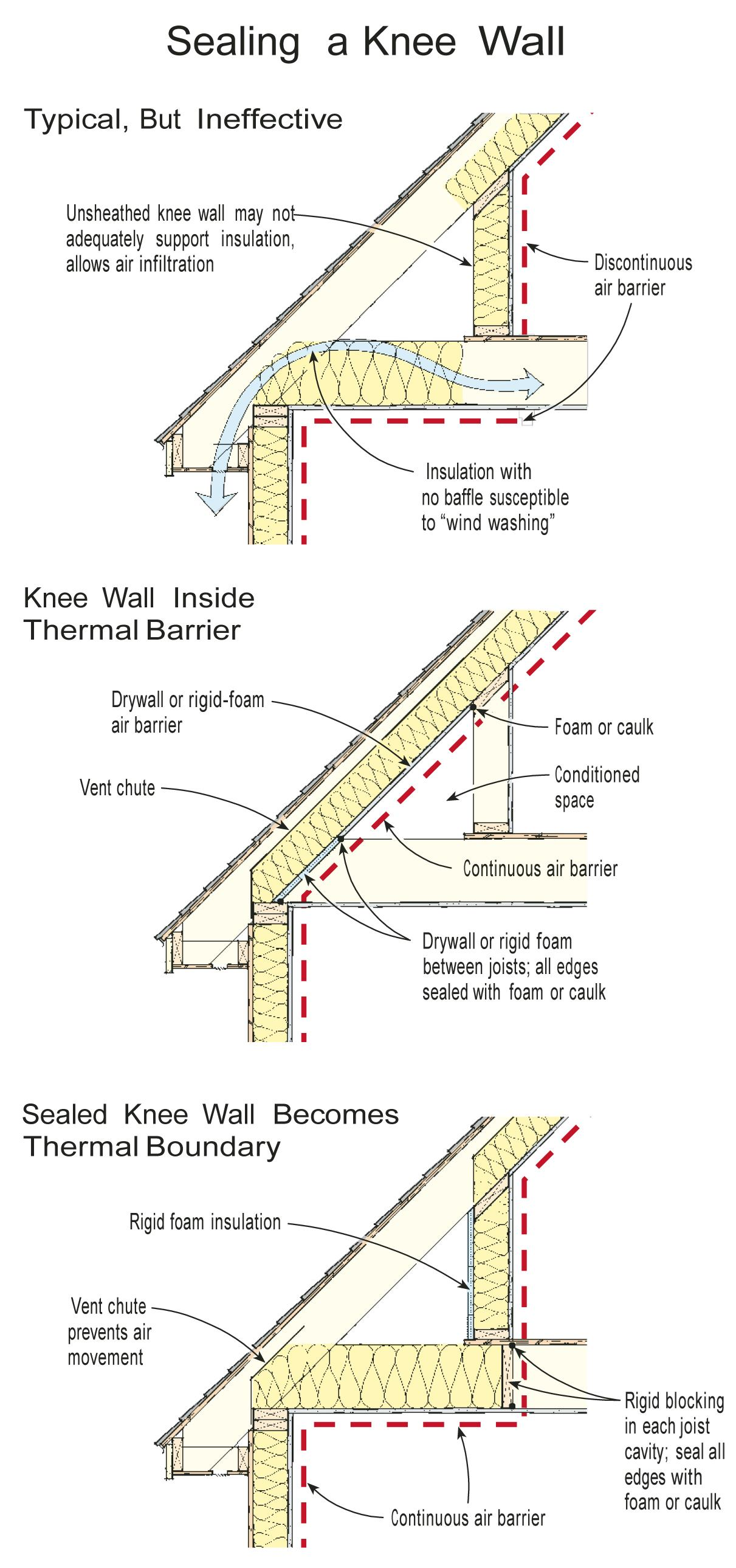 Insulating A Knee Wall Jlc Online Insulation Building